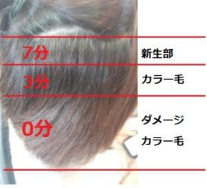 全く傷まない縮毛矯正 = 存在しない。